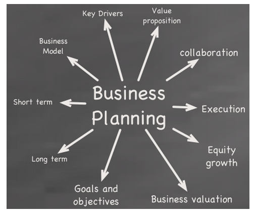 Do you have a business plan for your forex trading