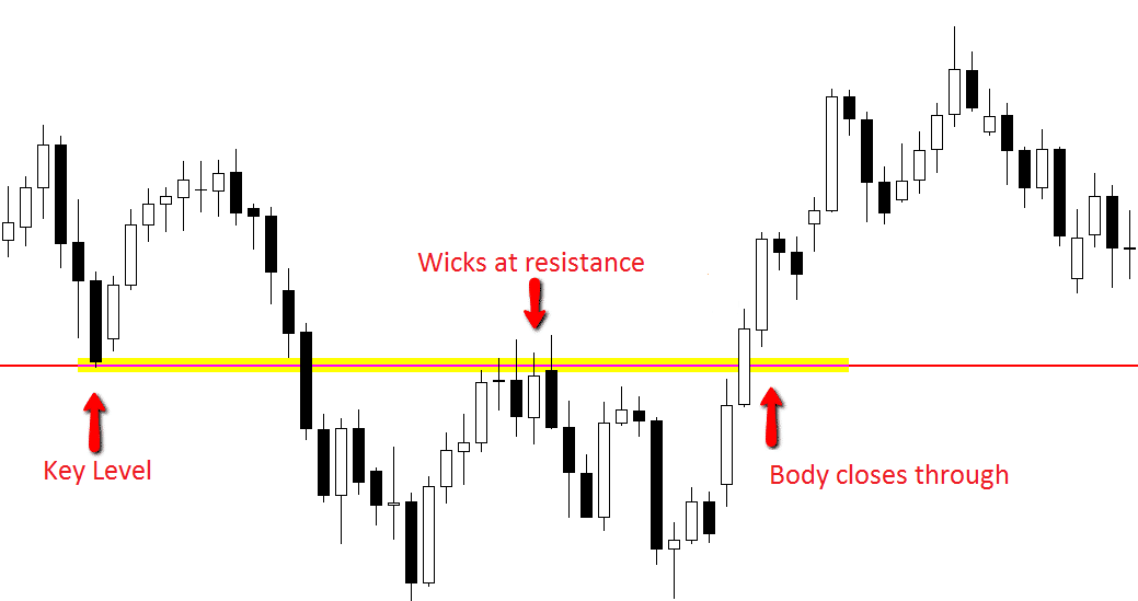 The Power of Japanese Candlestick Charts Advanced