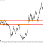 Will Key Price Action Flip Come Into Play Yet Again in Gold Market? | 30th Nov 2016
